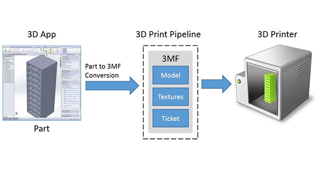 3D печать в Windows 8.1 сходна с печатью обычных документов