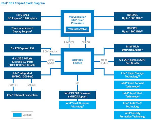 Intel_B85_BlockDiag