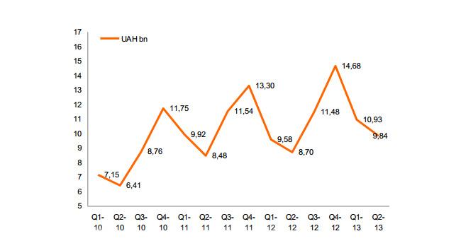 Рынок бытовой техники и электроники Украины составил во втором квартале 9,8 млрд грн