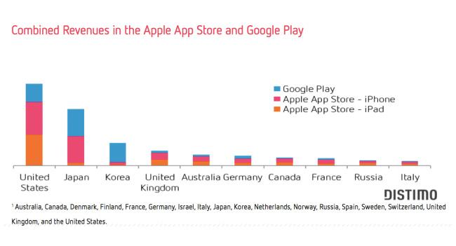 Distimo: доходы в Google Play в 2 раза меньше, чем в App Store