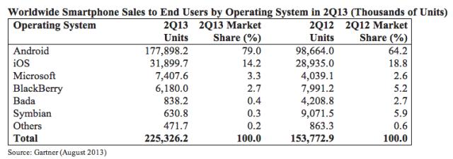 Gartner: поставки смартфонов превзошли объем поставок мобильных телефонов