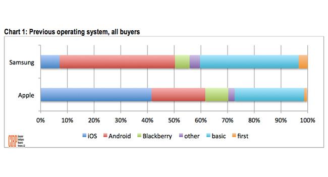 CIRP: Apple переманивает у Samsung в 3 раза больше пользователей, чем Samsung у Apple