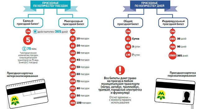 В Киеве введут электронные билеты на общественный транспорт