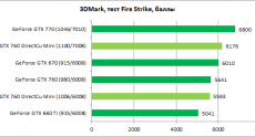 ASUS_GTX760_Mini_diags2