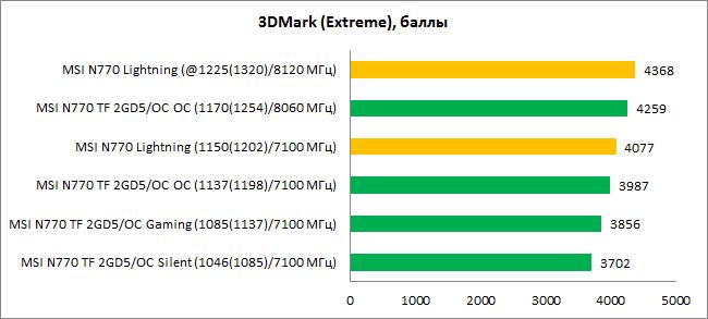 MSI_GTX770_diags1