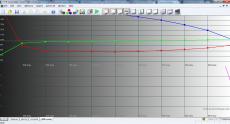 ZTE V809 100% RGB Levels