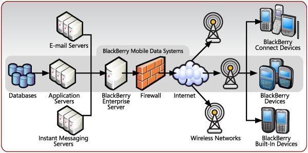 Принцип работы Blackberry Enterprise Server