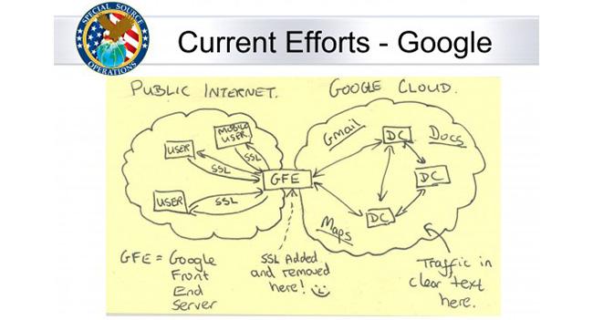 NSA внедрилась в коммуникации между центрами данных Yahoo и Google