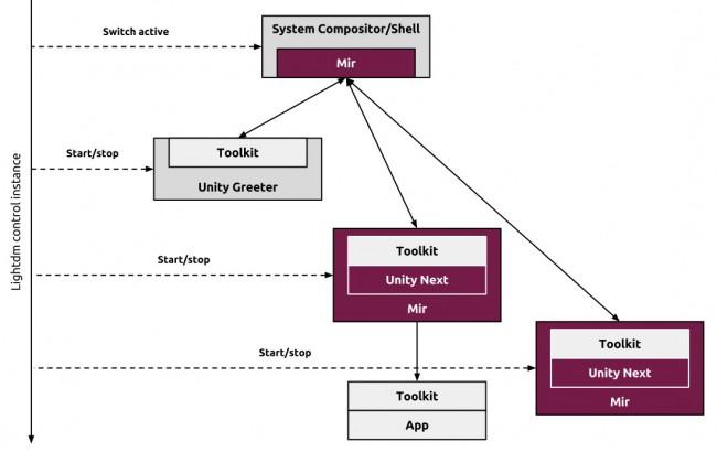 Графический сервер Mir