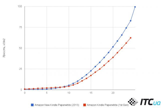 paperwhite_graph