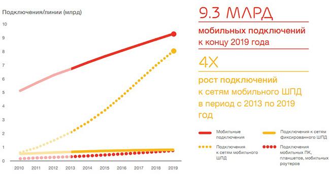 Ericsson опубликовала отчет о состоянии рынка мобильного ШПД