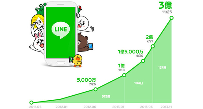 Мессенджер Line насчитывает 300 млн пользователей