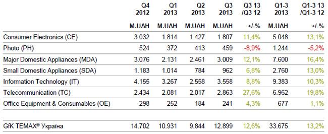 Рынок бытовой техники и электроники Украины вырос в третьем квартале на 12%
