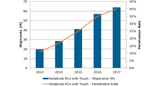 NPD DisplaySearch: 11% отгруженных в 2013 году будут оснащены сенсорными дисплеями