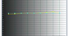 ASUS_VN279QLB_calibrated_gamma