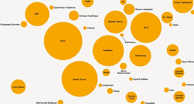 «Яндекс» составил карту музыкальных предпочтений украинских пользователей