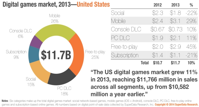 2013-Digital-sales-graph