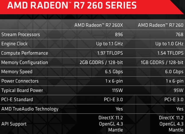 AMD_Radeon_R7_260_Spec