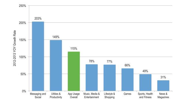 Использование мобильных приложений в 2013 году увеличилось более чем в 2 раза
