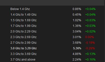 Steam_CPU-AMD-MHz