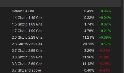 Steam_CPU-Intel-MHz