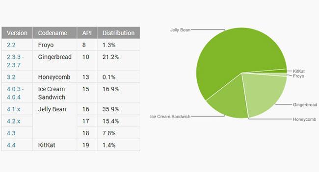 Android 4.4 KitKat установлена лишь на 1,4% мобильных устройств