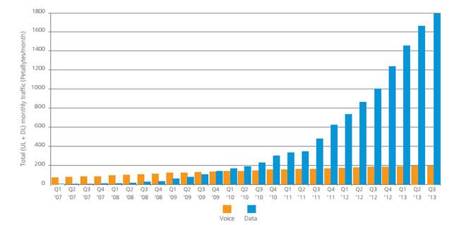 Akamai: средняя скорость интернет-доступа увеличилась за год на 29%