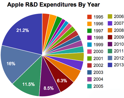 Apple R&D Piechart