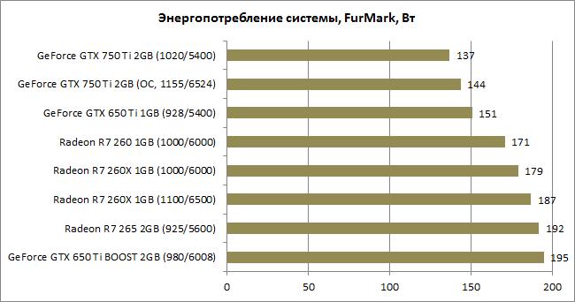 GeForce_GTX_750_Ti_diags13-tdp