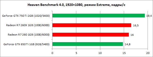 GeForce_GTX_750_Ti_diags3
