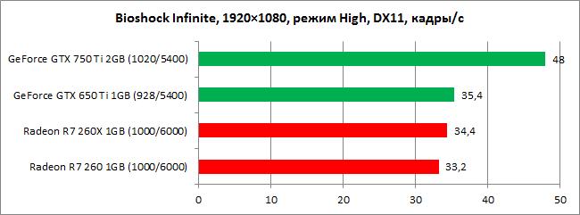 GeForce_GTX_750_Ti_diags5