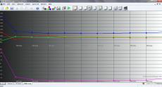 HUAWEI Ascend P6 ST_100%_RGB Levels