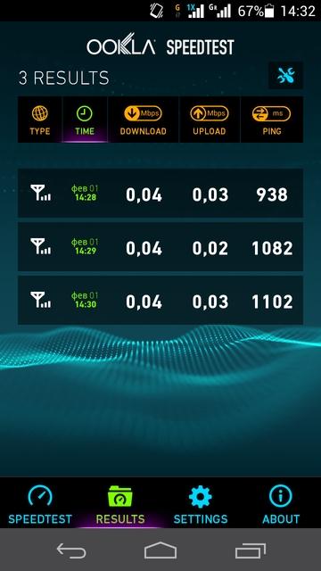 Скорость передачи данных в GSM-сети (Тримоб, роуминг)