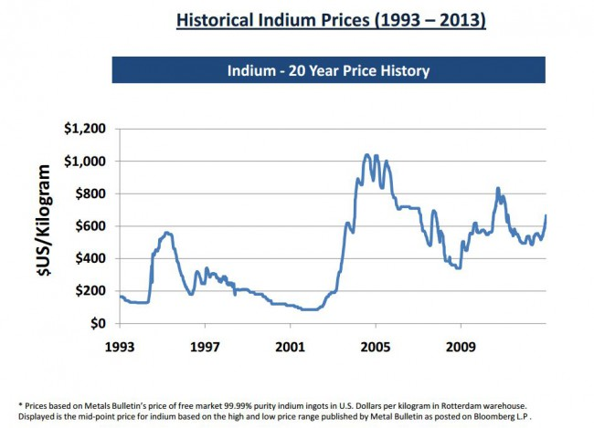 Indium-20-year-price-chart