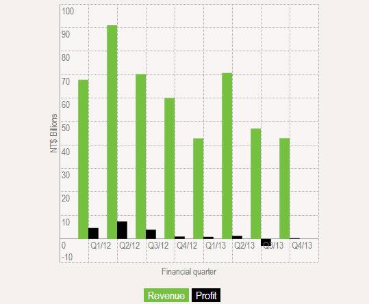 У HTC снижаются доходы