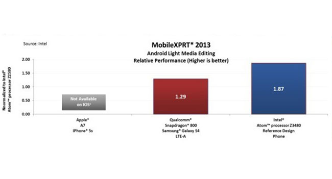 Intel демонстрирует превосходство своих мобильных процессоров над решениями конкурентов