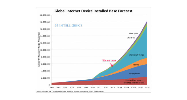 К 2018 году категория «интернета вещей» будет включать 9 млрд устройств