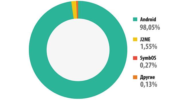 «Лаборатория Касперского»: Более 98% мобильного вредоносного ПО направлено на платформу Android