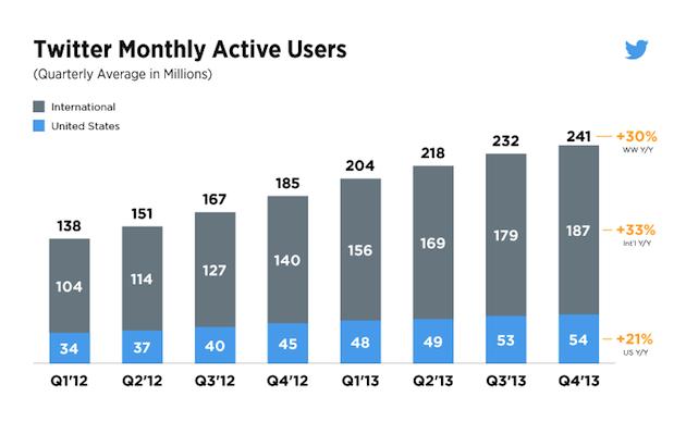 Twitter отчиталась о полученной прибыли по итогам минувшего квартала