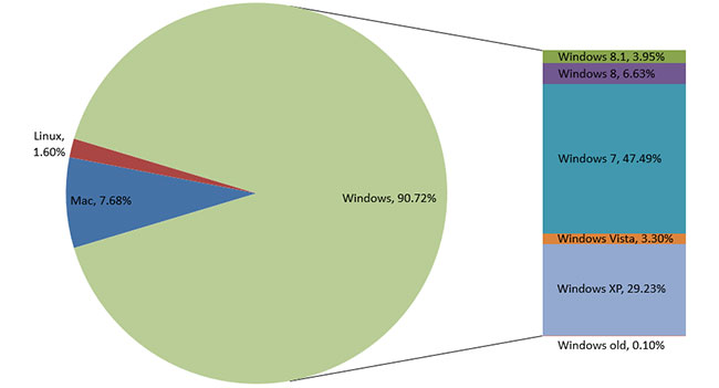 Рыночная доля Windows 8.1 возросла до 3,95%
