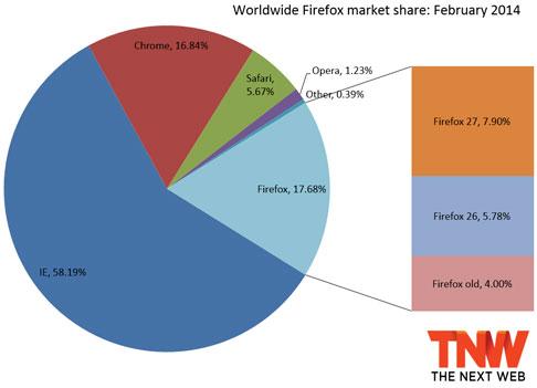 Internet Explorer все еще контролирует более половины рынка браузеров