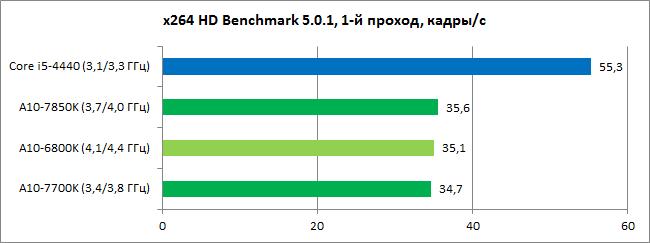 Обзор процессоров AMD A10-7850K и A10-7700K