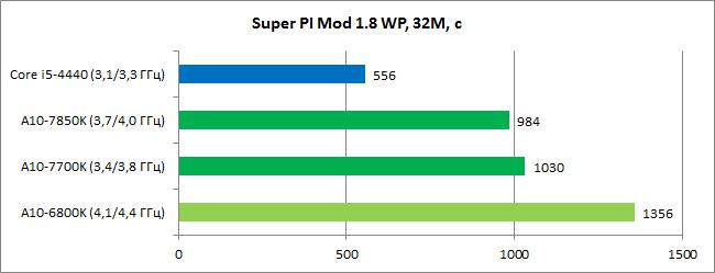 AMD_Kaveri_diags7