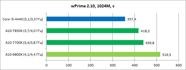 AMD_Kaveri_diags8