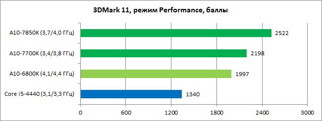 AMD_Kaveri_diags_GPU1