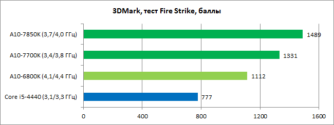 AMD_Kaveri_diags_GPU2
