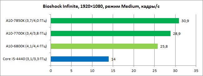 AMD_Kaveri_diags_GPU3