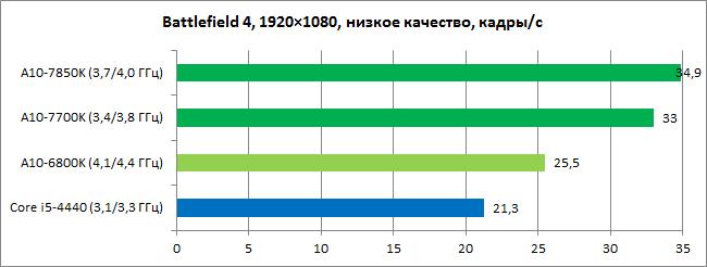 AMD_Kaveri_diags_GPU6