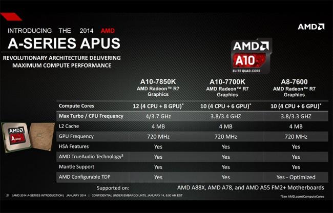 AMD_Kavery_Line