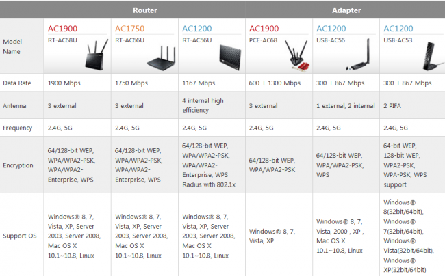 ASUS_RT-AC56U_spec